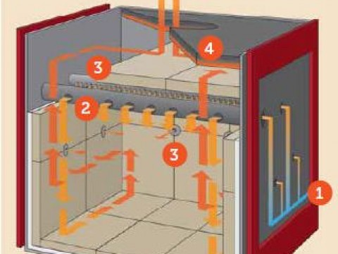 How your Firenzo wood burner works